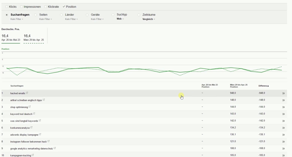 Suchanalyse Search Console